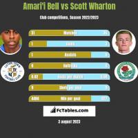 Amari'i Bell vs Scott Wharton h2h player stats