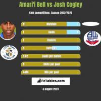 Amari'i Bell vs Josh Cogley h2h player stats