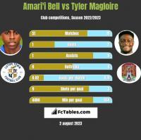 Amari'i Bell vs Tyler Magloire h2h player stats