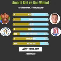 Amari'i Bell vs Ben Wilmot h2h player stats