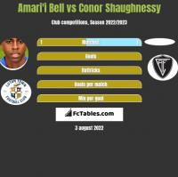 Amari'i Bell vs Conor Shaughnessy h2h player stats
