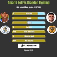 Amari'i Bell vs Brandon Fleming h2h player stats