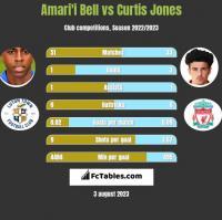 Amari'i Bell vs Curtis Jones h2h player stats