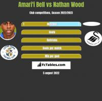 Amari'i Bell vs Nathan Wood h2h player stats