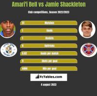 Amari'i Bell vs Jamie Shackleton h2h player stats