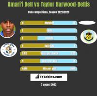 Amari'i Bell vs Taylor Harwood-Bellis h2h player stats
