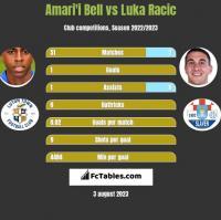 Amari'i Bell vs Luka Racic h2h player stats