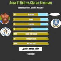 Amari'i Bell vs Ciaran Brennan h2h player stats