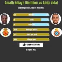 Amath Ndiaye Diedhiou vs Aleix Vidal h2h player stats