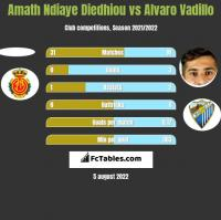 Amath Ndiaye Diedhiou vs Alvaro Vadillo h2h player stats