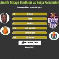 Amath Ndiaye Diedhiou vs Borja Fernandez h2h player stats