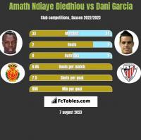 Amath Ndiaye Diedhiou vs Dani Garcia h2h player stats