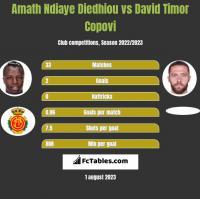 Amath Ndiaye Diedhiou vs David Timor Copovi h2h player stats