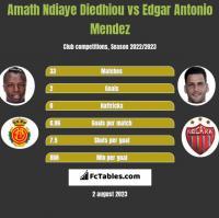 Amath Ndiaye Diedhiou vs Edgar Antonio Mendez h2h player stats