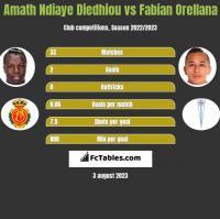 Amath Ndiaye Diedhiou vs Fabian Orellana h2h player stats