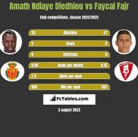 Amath Ndiaye Diedhiou vs Faycal Fajr h2h player stats