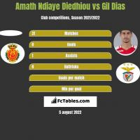 Amath Ndiaye Diedhiou vs Gil Dias h2h player stats