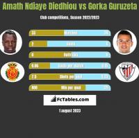 Amath Ndiaye Diedhiou vs Gorka Guruzeta h2h player stats