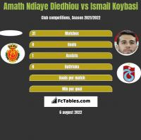 Amath Ndiaye Diedhiou vs Ismail Koybasi h2h player stats