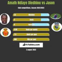 Amath Ndiaye Diedhiou vs Jason h2h player stats