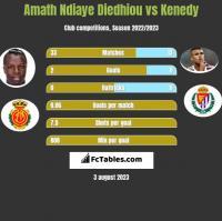 Amath Ndiaye Diedhiou vs Kenedy h2h player stats