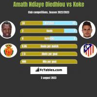 Amath Ndiaye Diedhiou vs Koke h2h player stats