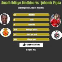 Amath Ndiaye Diedhiou vs Ljubomir Fejsa h2h player stats