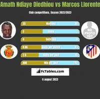 Amath Ndiaye Diedhiou vs Marcos Llorente h2h player stats