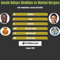 Amath Ndiaye Diedhiou vs Markel Bergara h2h player stats