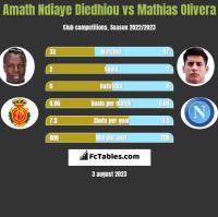 Amath Ndiaye Diedhiou vs Mathias Olivera h2h player stats