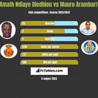 Amath Ndiaye Diedhiou vs Mauro Arambarri h2h player stats