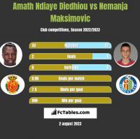 Amath Ndiaye Diedhiou vs Nemanja Maksimović h2h player stats