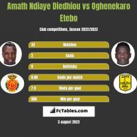 Amath Ndiaye Diedhiou vs Oghenekaro Etebo h2h player stats