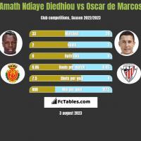Amath Ndiaye Diedhiou vs Oscar de Marcos h2h player stats