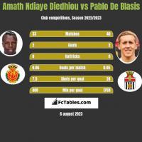 Amath Ndiaye Diedhiou vs Pablo De Blasis h2h player stats