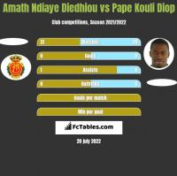 Amath Ndiaye Diedhiou vs Pape Kouli Diop h2h player stats