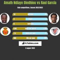 Amath Ndiaye Diedhiou vs Raul Garcia h2h player stats