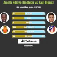 Amath Ndiaye Diedhiou vs Saul Niguez h2h player stats
