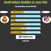 Amath Ndiaye Diedhiou vs Joao Felix h2h player stats