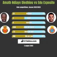 Amath Ndiaye Diedhiou vs Edu Exposito h2h player stats