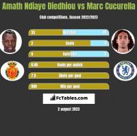 Amath Ndiaye Diedhiou vs Marc Cucurella h2h player stats