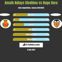 Amath Ndiaye Diedhiou vs Hugo Duro h2h player stats