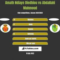 Amath Ndiaye Diedhiou vs Abdallahi Mahmoud h2h player stats