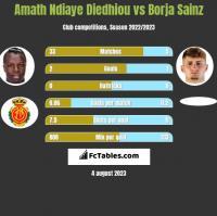 Amath Ndiaye Diedhiou vs Borja Sainz h2h player stats