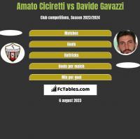 Amato Ciciretti vs Davide Gavazzi h2h player stats