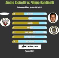 Amato Ciciretti vs Filippo Bandinelli h2h player stats