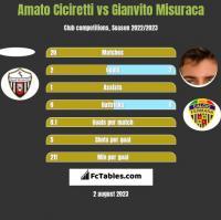 Amato Ciciretti vs Gianvito Misuraca h2h player stats