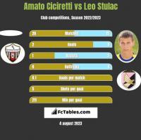 Amato Ciciretti vs Leo Stulac h2h player stats