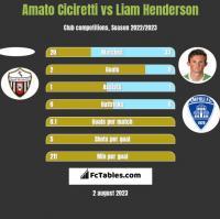 Amato Ciciretti vs Liam Henderson h2h player stats