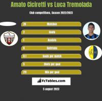 Amato Ciciretti vs Luca Tremolada h2h player stats